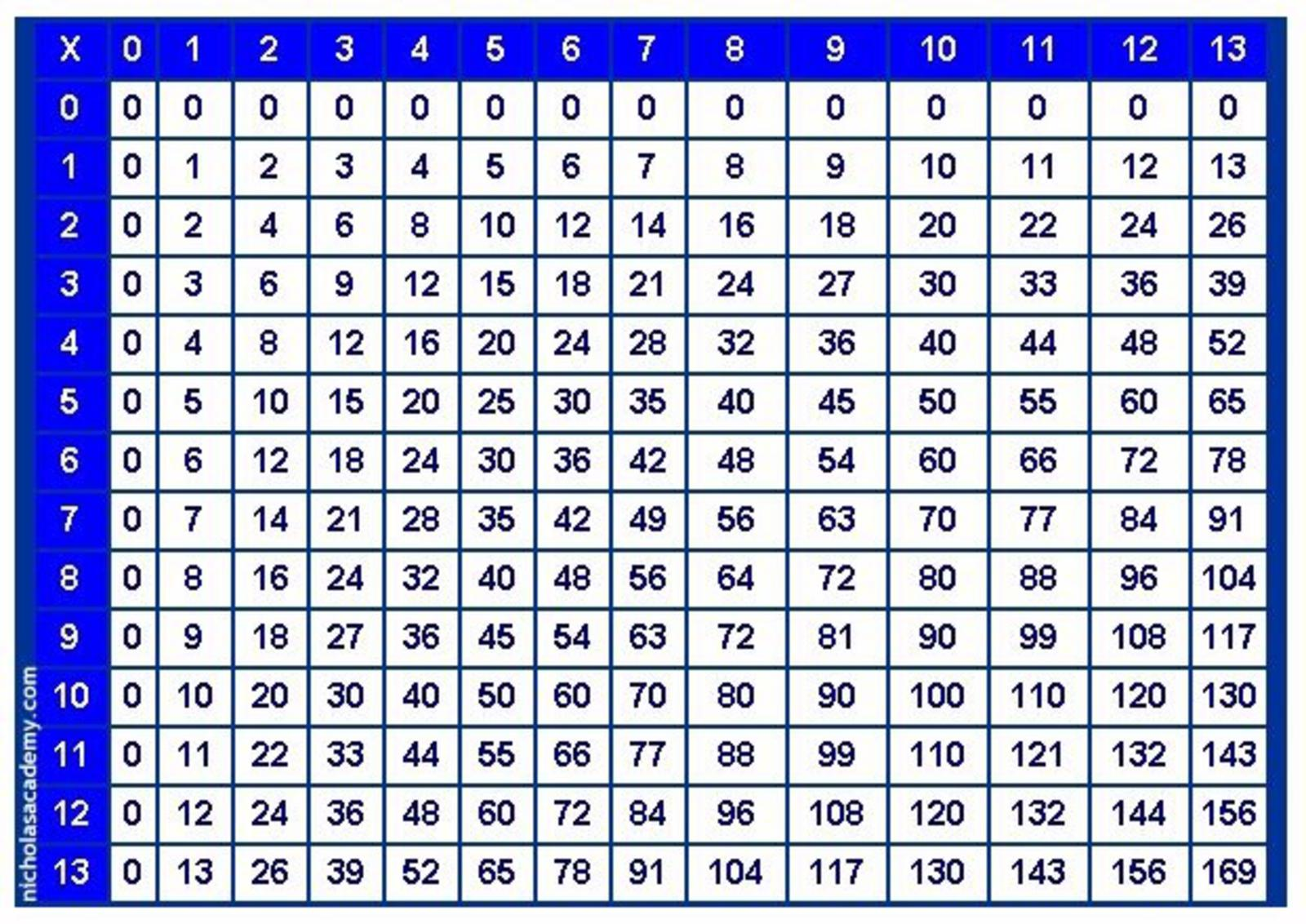 Multiplication Times Tables Chart 1 12