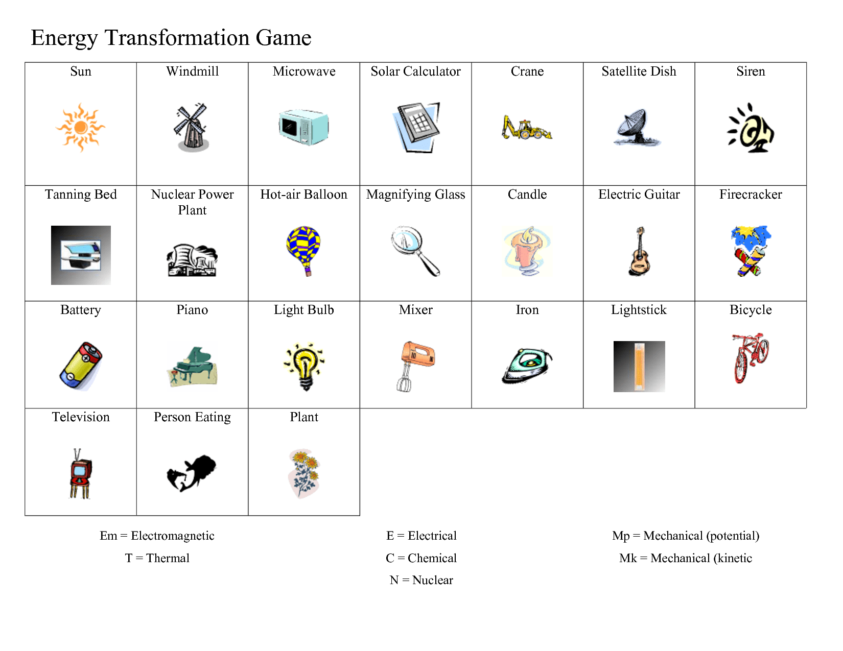 Printables Energy Transformation Worksheet Agariohi