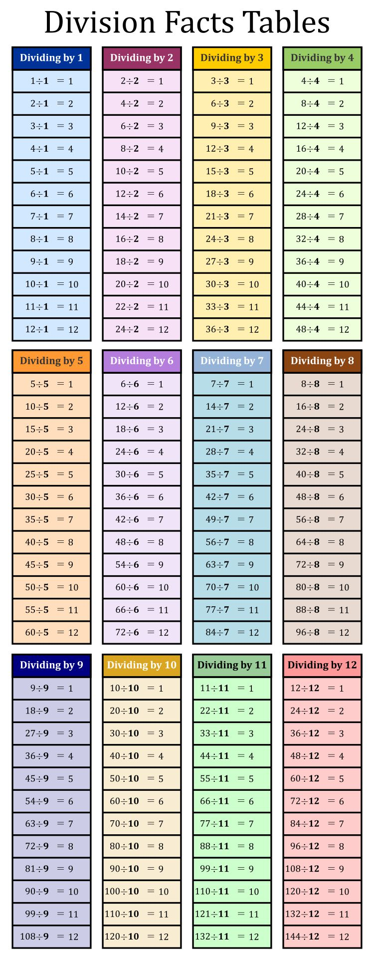 5 Best Images Of Division Table Printable