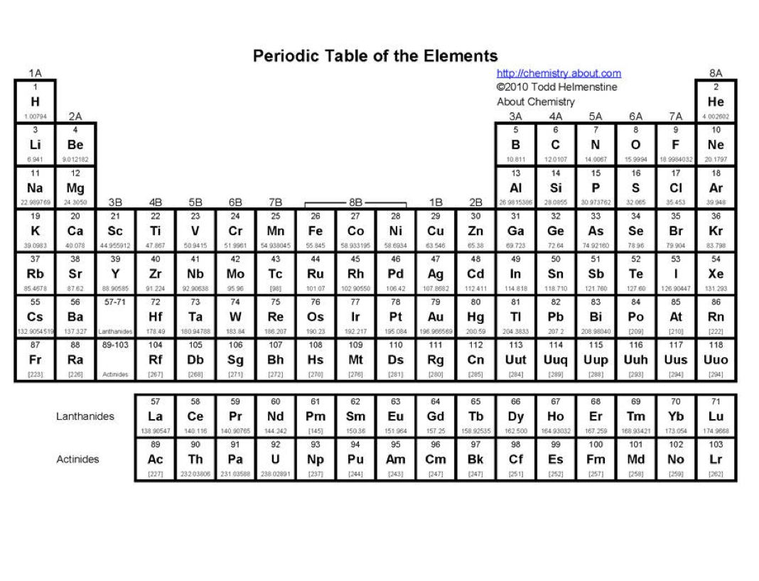 9 Best Images Of Periodic Table Blank Printable Template