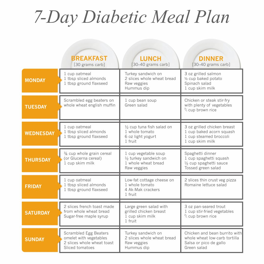9 Best Images Of Printable Diabetict Chart