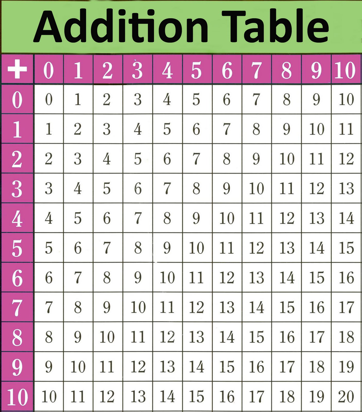 5 Best Images Of Addition Table Printable Worksheets