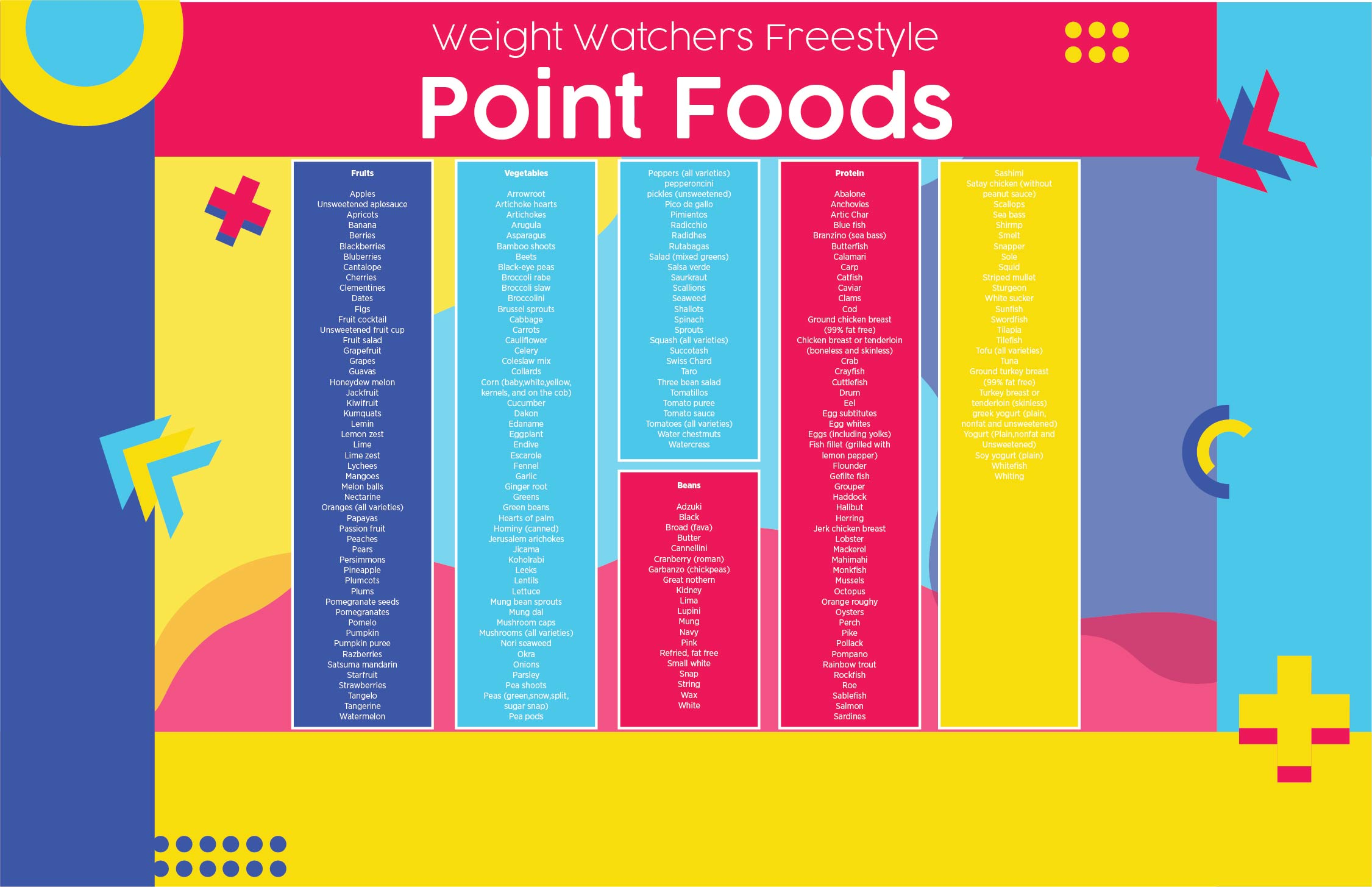 Food Points Chart Duke Food Points Chart Elaterium Com Classic