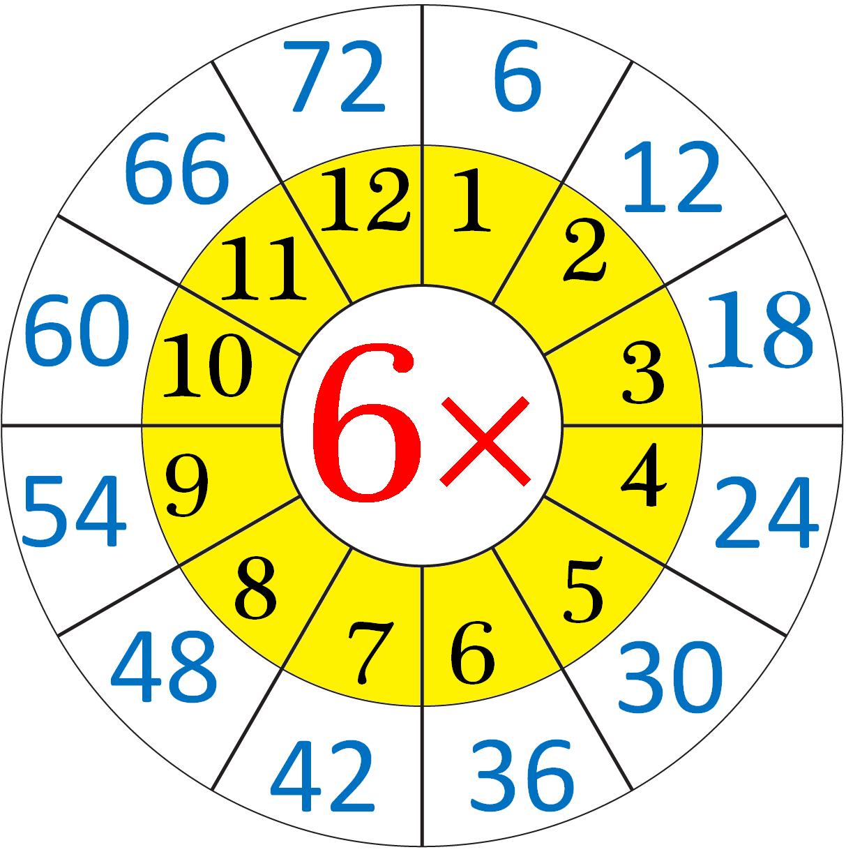 Multiplication Worksheets 6 12