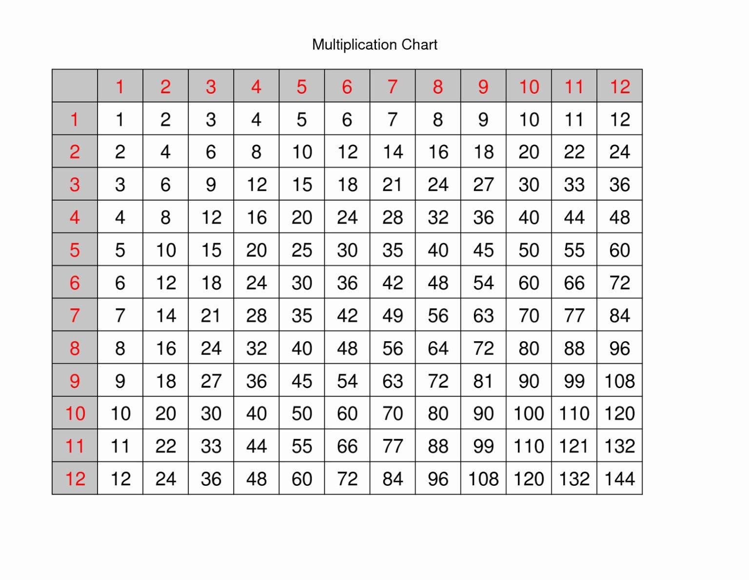 Printable Multiplication 1 12