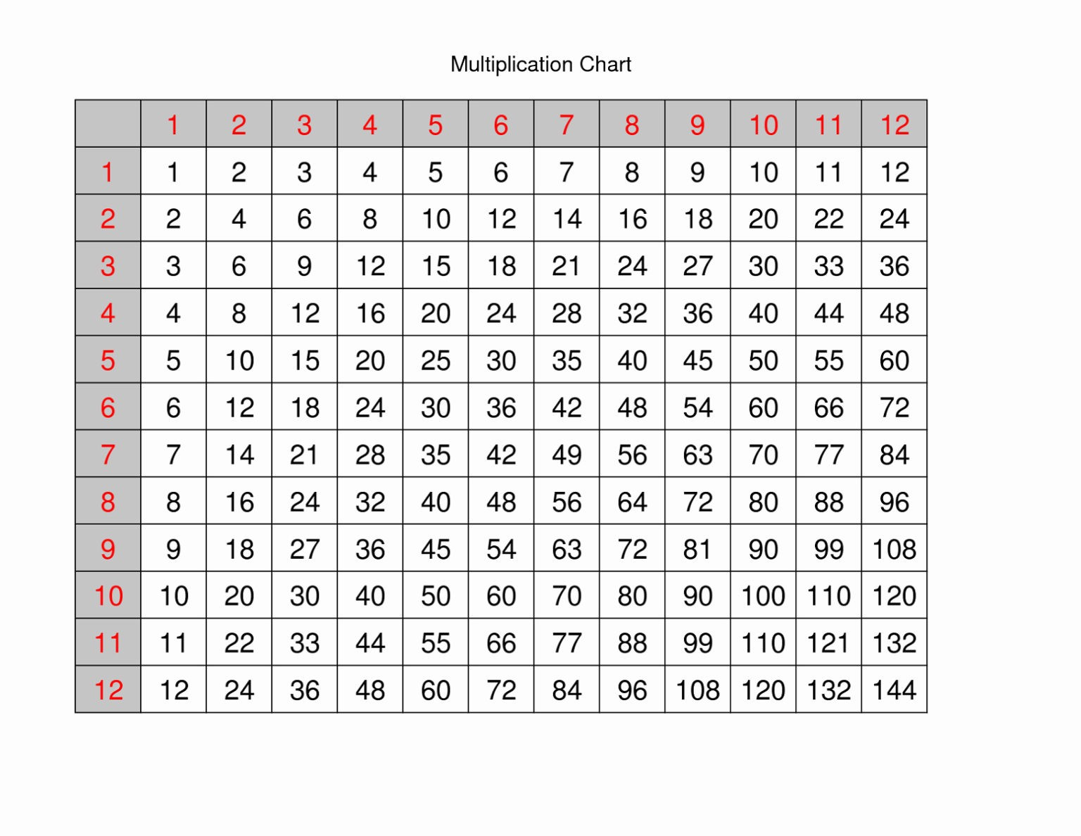 12 X 12 Printable Multiplication Chart