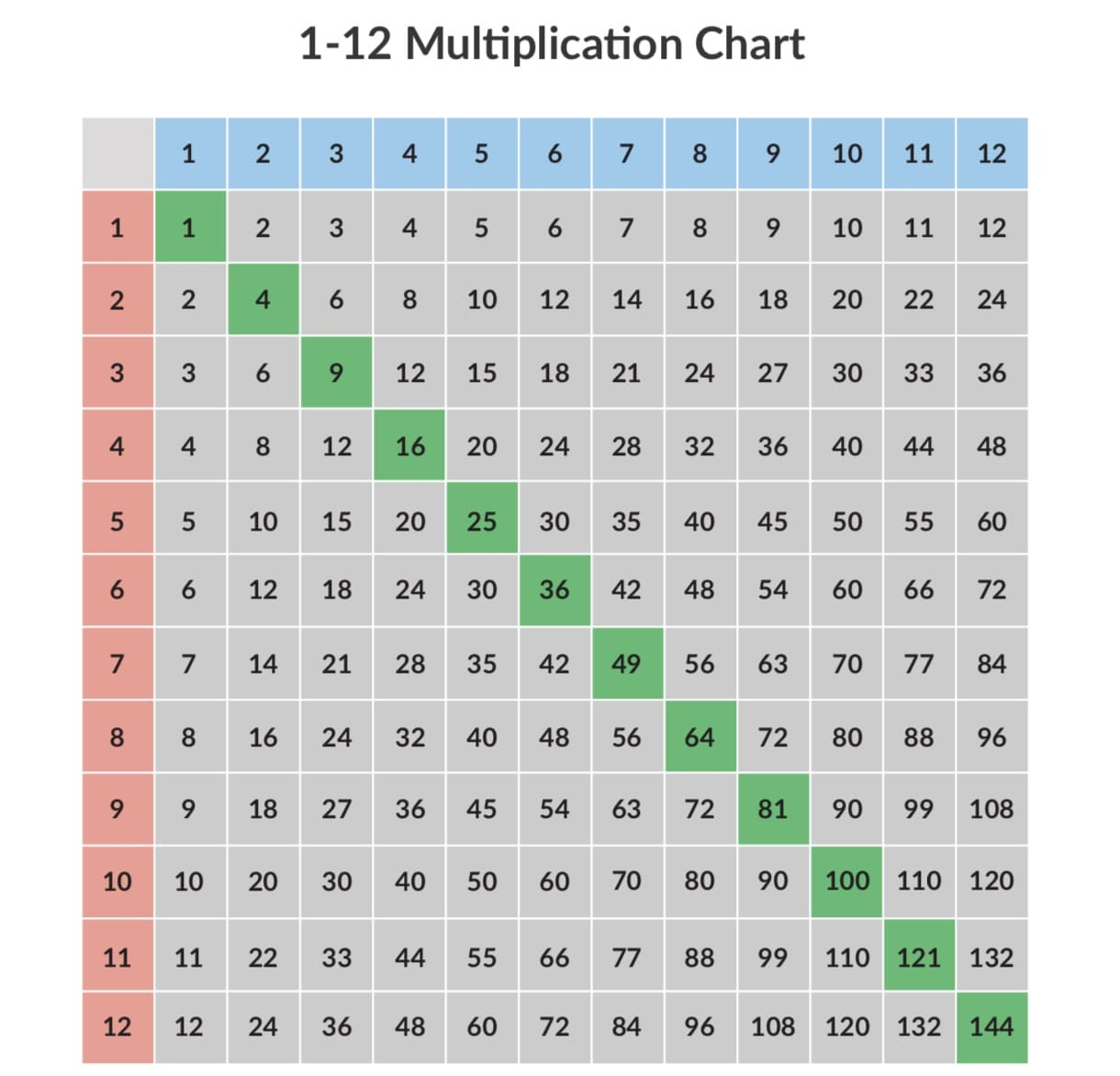 Printable 15x15 Multiplication Chart
