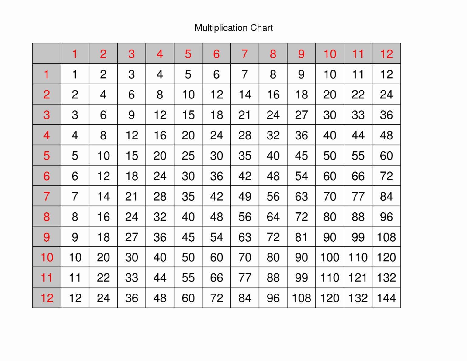Free Printable Multiplication Table 0 12