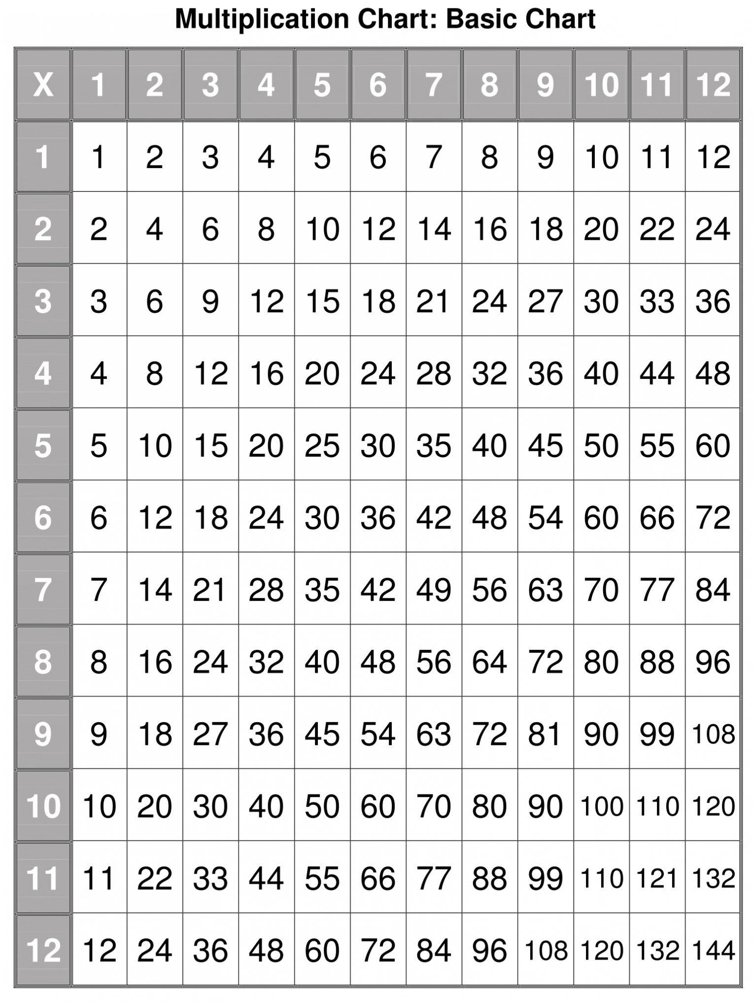 Free Printable Multiplication Chart 0 12