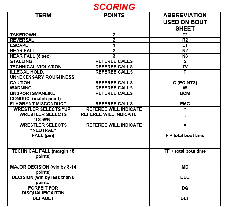 8 Free Sample Wrestling Score Sheet Samples U2013 Printable Samples