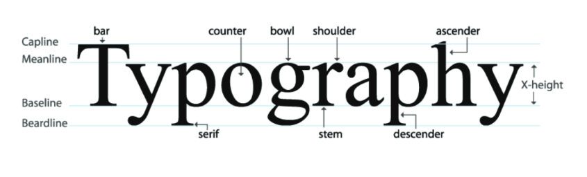 Understanding the psychologyof typography is a powerful tool in any graphic designer's arsenal. If you're a designer or creative then you've probably spent hours sifting through different typography styles, in order to find that perfect one for a customer or client. But how do you know which font to pick when designing for a brand, business, piece of promotional material or, well, just about anything? A simple font change can drastically affect a piece of artwork or document, but what is it about typography that can change a perception so quickly? We're going to take a look at the psychology of typography, its importance, and how knowing your stuff can make all the difference when it comes to design – so settle in, grab a cuppa, and get ready to take a wordy-journey through serifs, letterpress, branding and perception.