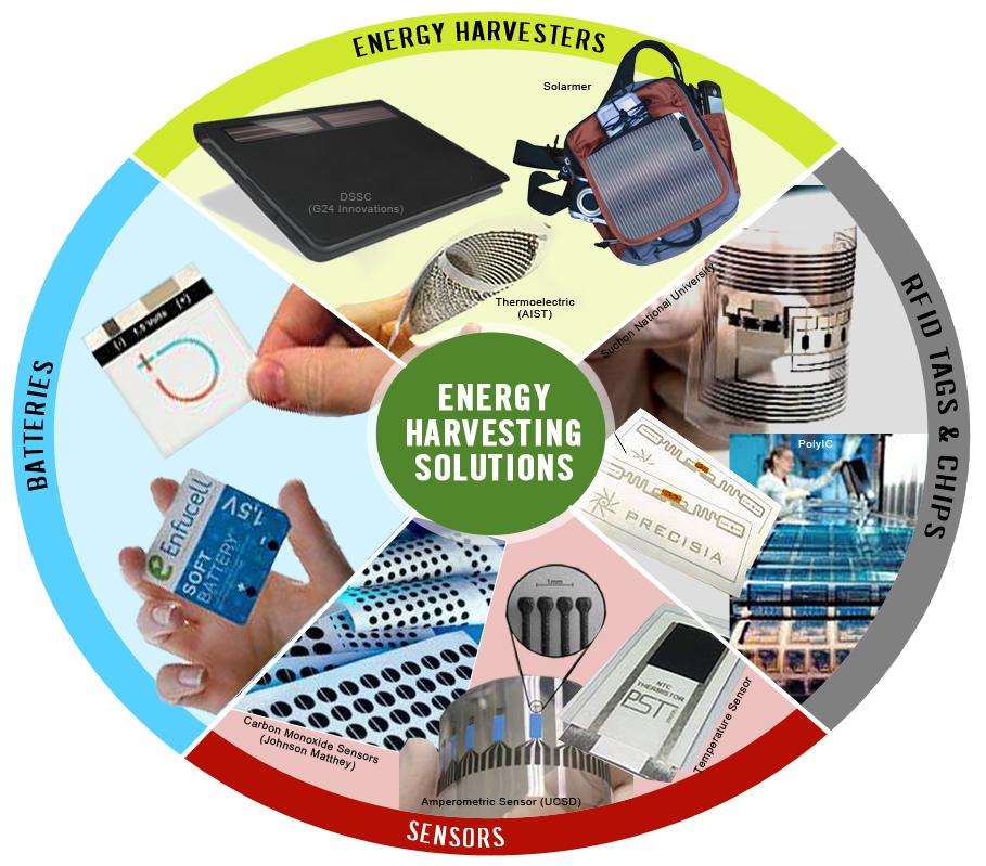 Can printed electronics make energy harvesting ubiquitous?