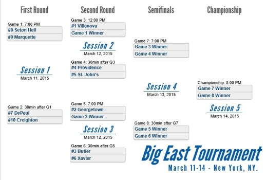 2015 Big East Basketball Tournament Bracket