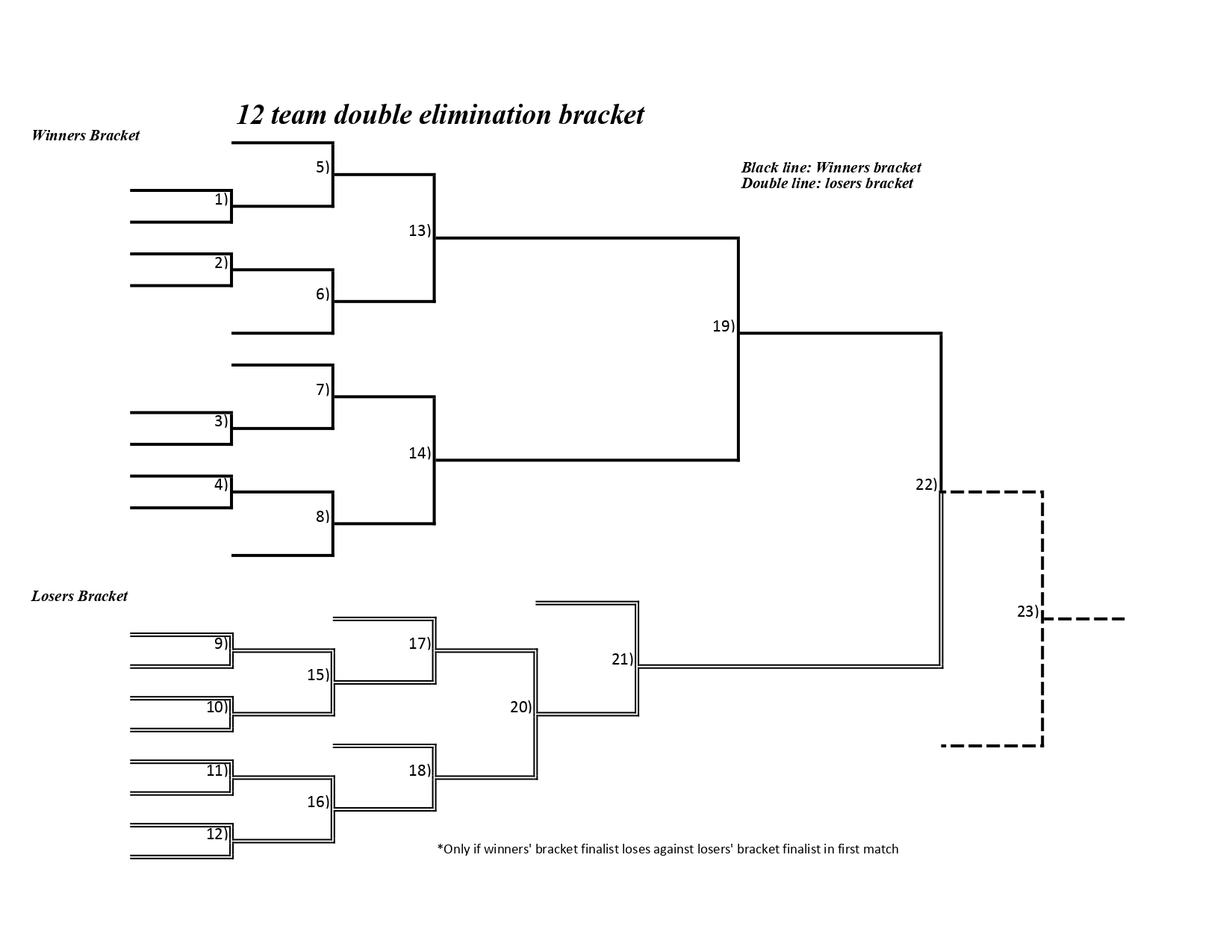 12-team double-elimination bracket