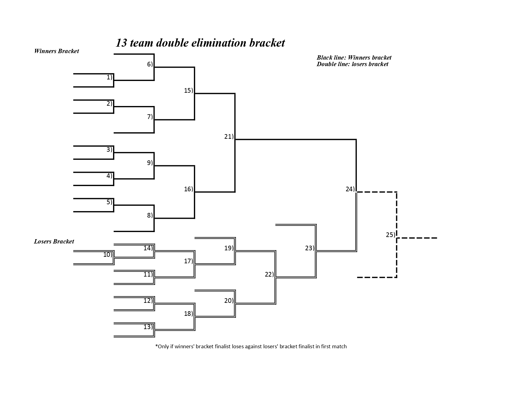 13-team double-elimination bracket