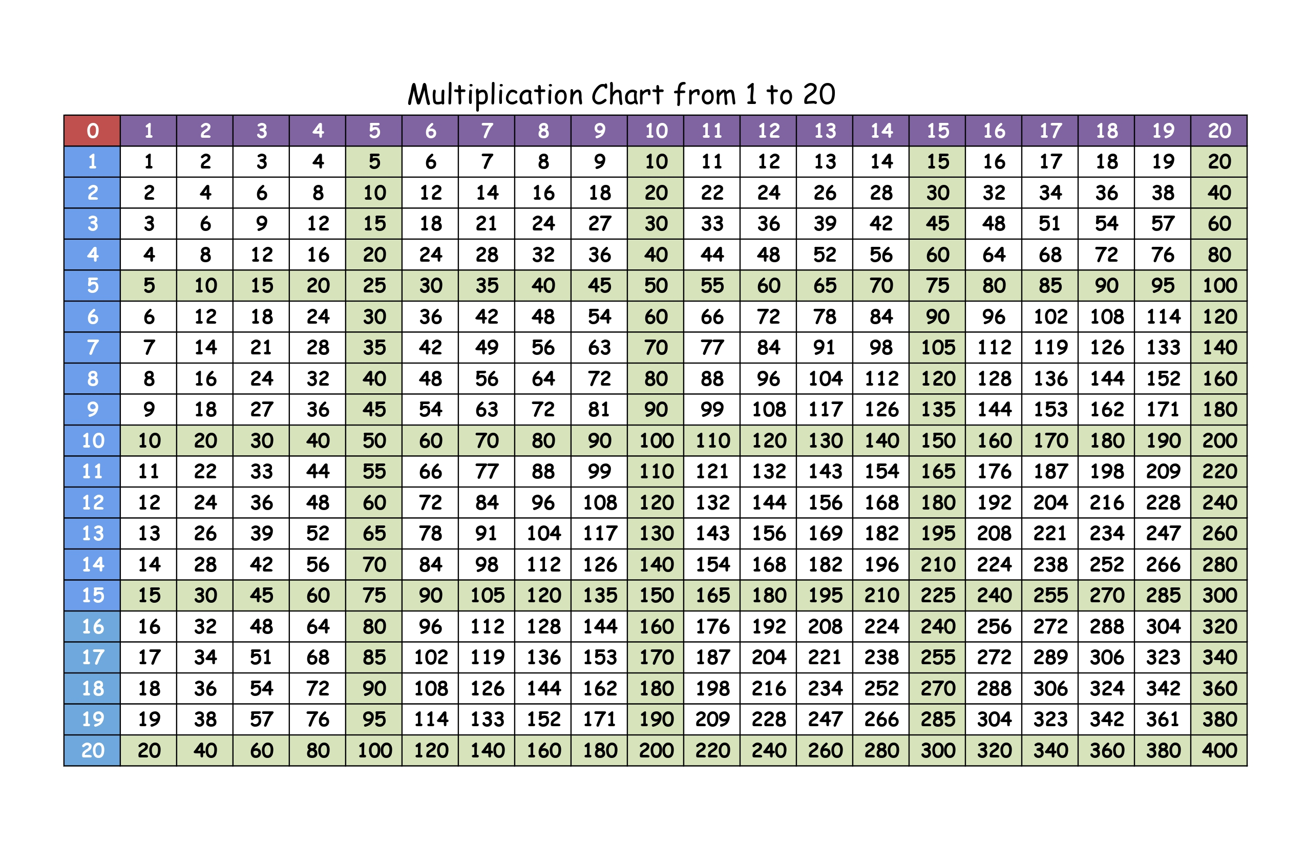 multiplication chart from 1 to 20