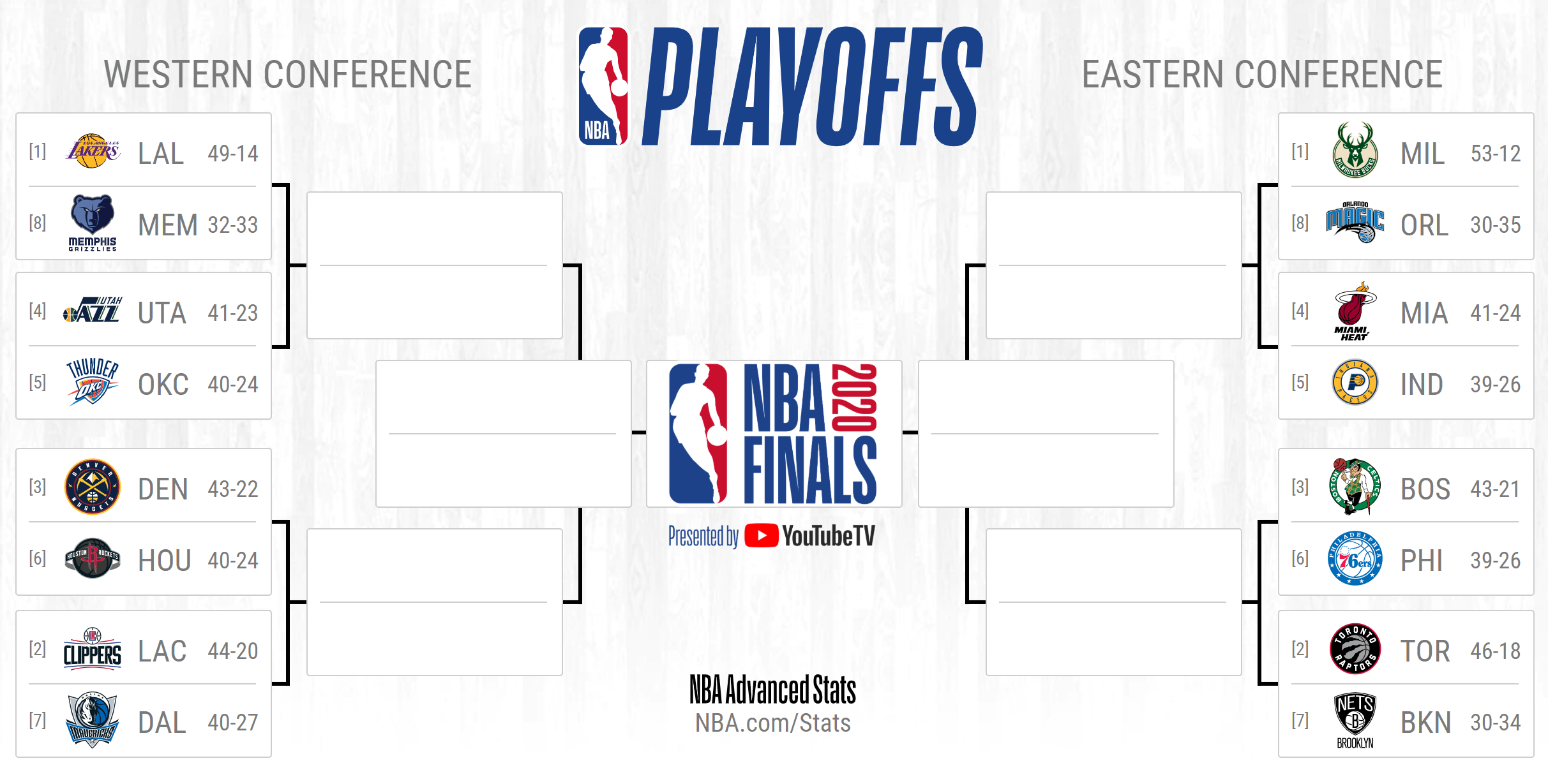 Nba Playoffs 2021