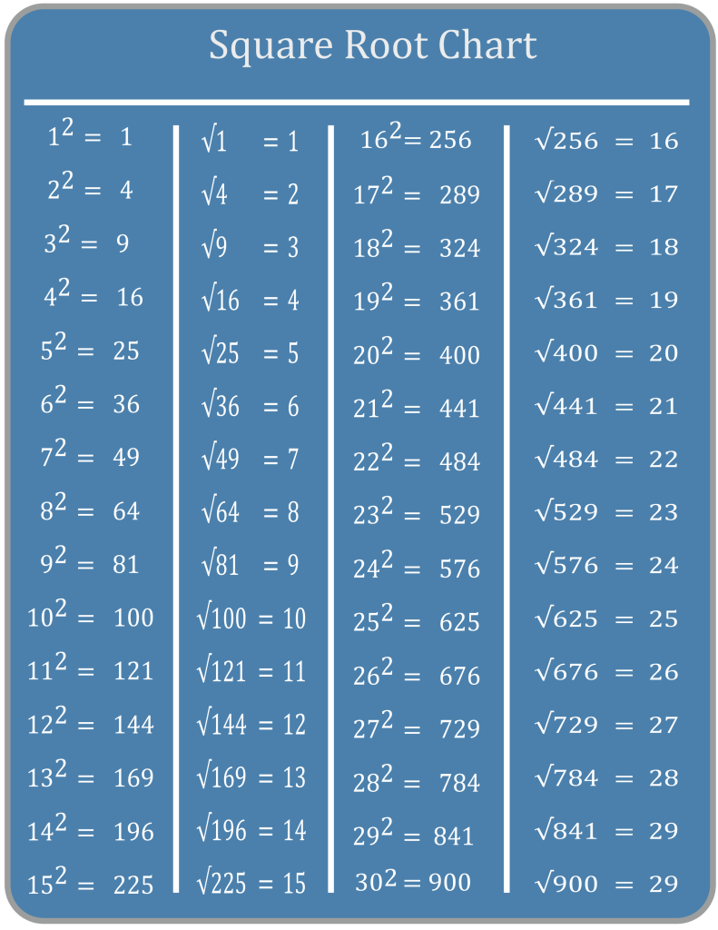 square root chart