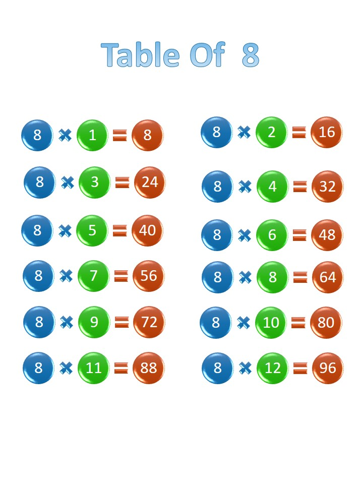 Printable 8 times table, chart, and practice worksheets for multiplication