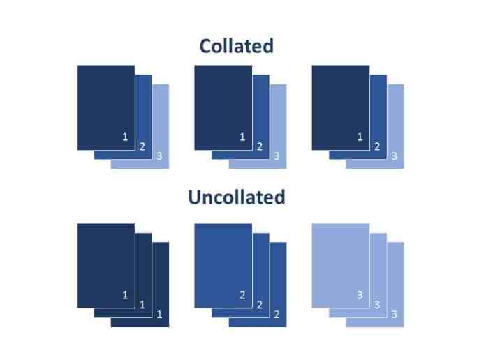The difference between collated (1,2,3,1,2,3,1,2,3) and uncollated (1,1,1,2,2,2,3,3,3) sheets