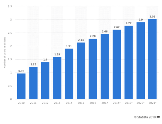 Graph of social media user grown rapidly increasing since 2010. The number of users is predicted to over triple in 2021 compared to 2010