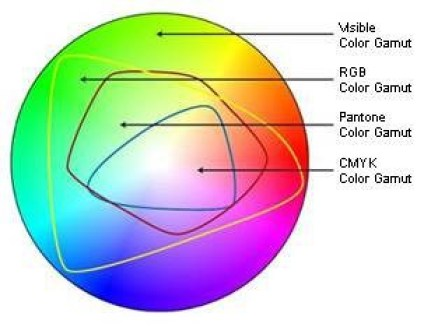 RGB covers a larger color gamut than CMYK, and Pantone.