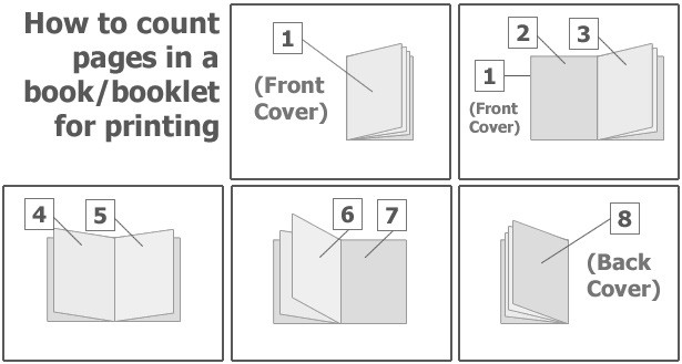 When counting booklet pages, start with the front cover as page one. Inside front cover is page 2, and so one. Each surface is considered a page.