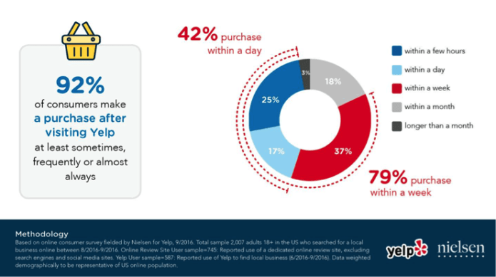 92% of consumers make a purchase after visiting Yelp at least sometimes, frequently or almost always. 42% purchase within a day. 79% purchase within a week.