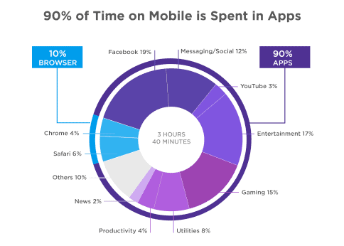 Pie chart showing that 90% of time on mobile is spent in apps. This is to show why having an app for your company is beneficial