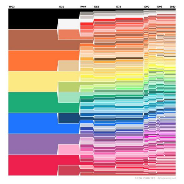 Color as data: crayon evolution since 1903, by Data Pointed