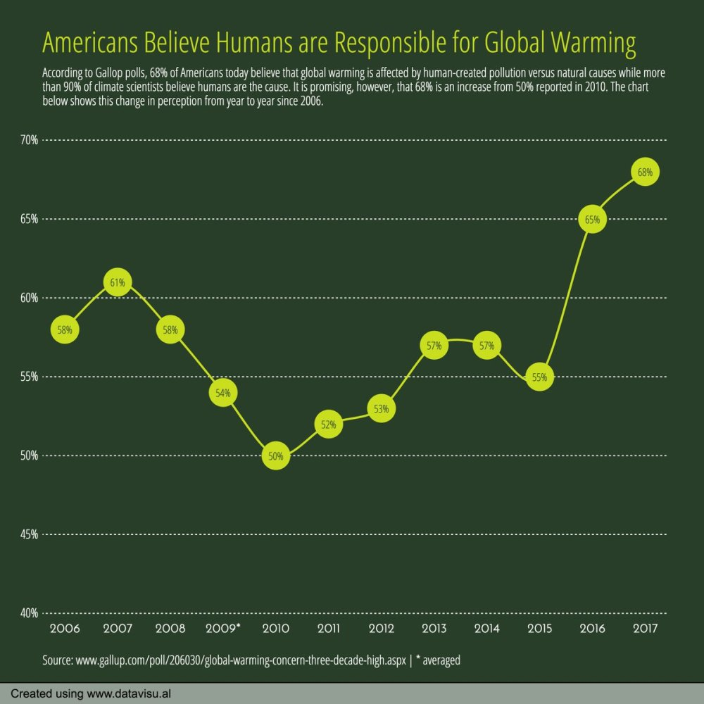 Chart-A-Day - global warming