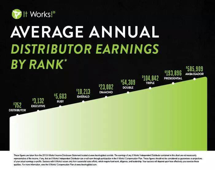average yearly income