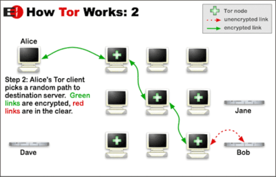 how tor works