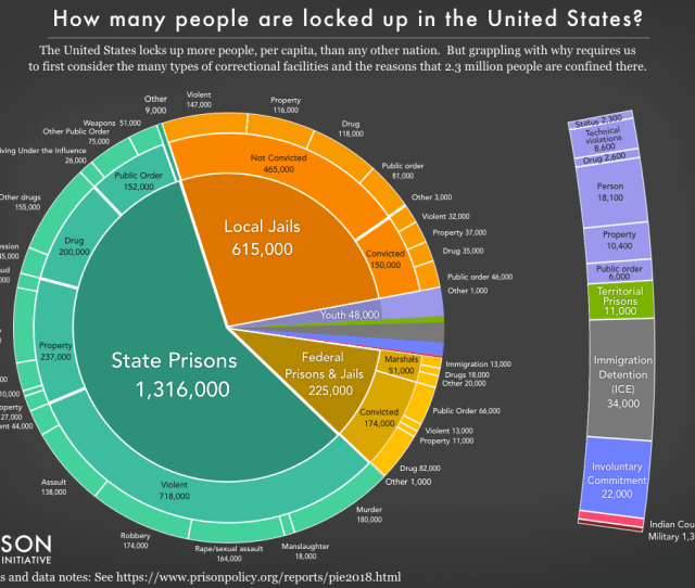Including Pie Chart Showing The Number Of People Locked Up On A Given Day In The United