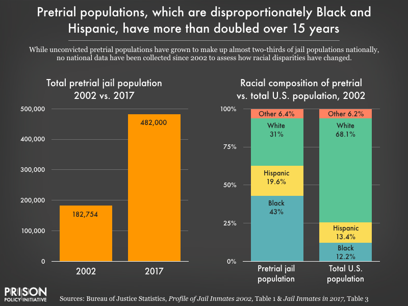 How race impacts who is detained pretrial