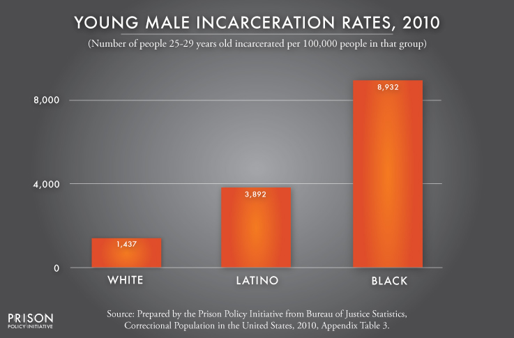 incarceration rates for young males