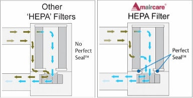 Amaircare Filter how it works