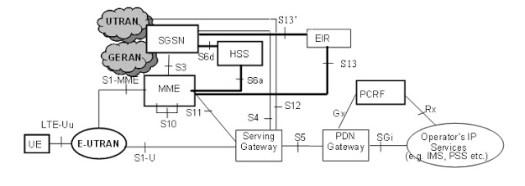 Diameter Protocol in LTE