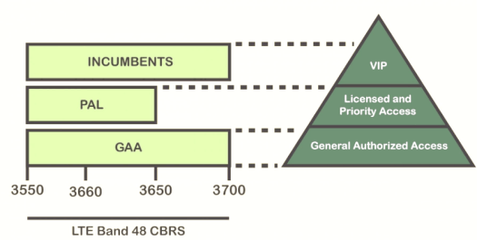 LTE band 48 CBRS - Incumbents, PAL, GAA