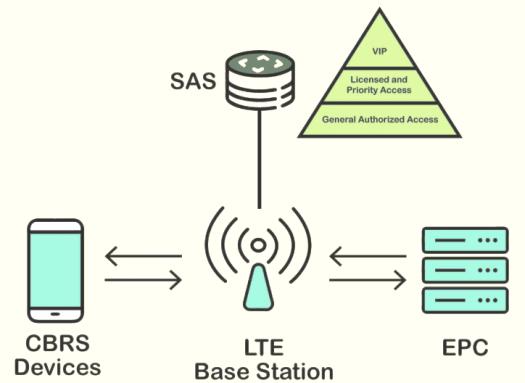 CBRS: devices, LTE base Station, SAS, EPC