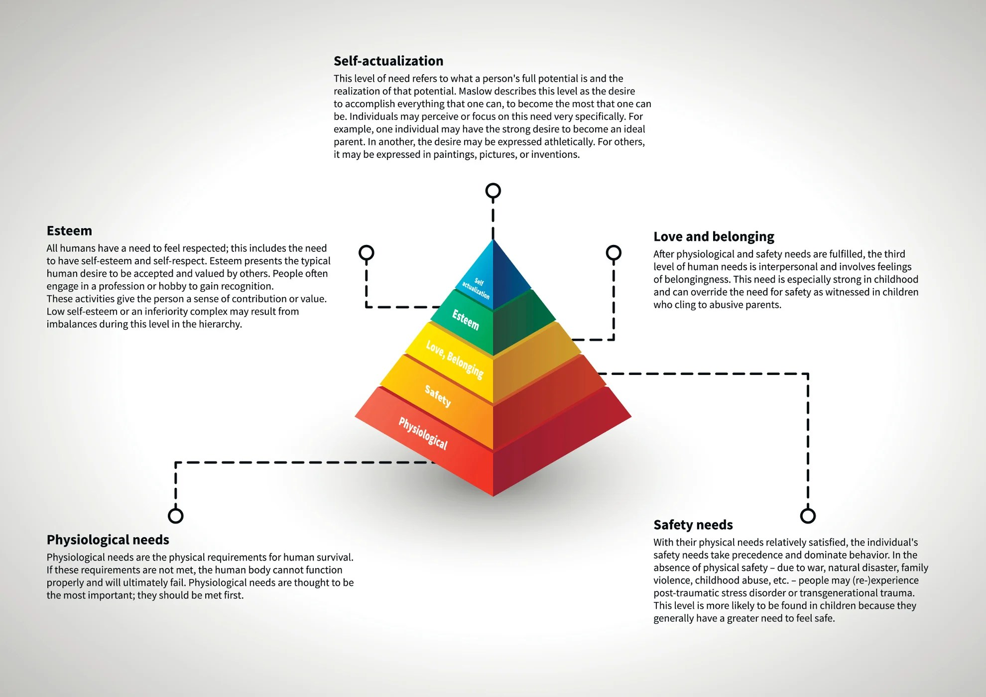 Understanding The Different Maslow Need Levels For Privacy
