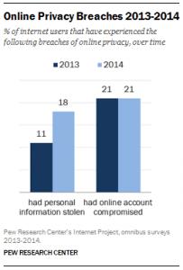 Pew online data breach study