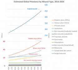 Trends in wound prevalence by type