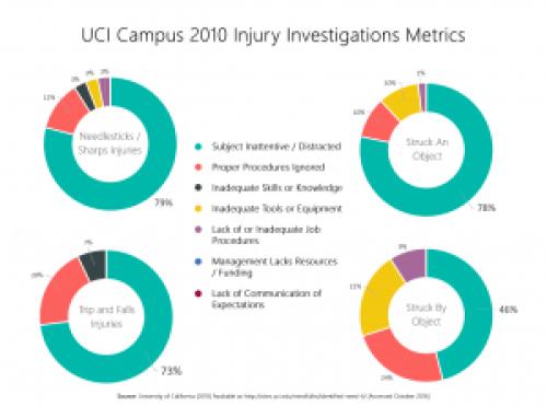 UCI Campus 2010 Injury Investigations Metric
