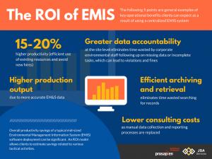 The ROI of EMIS