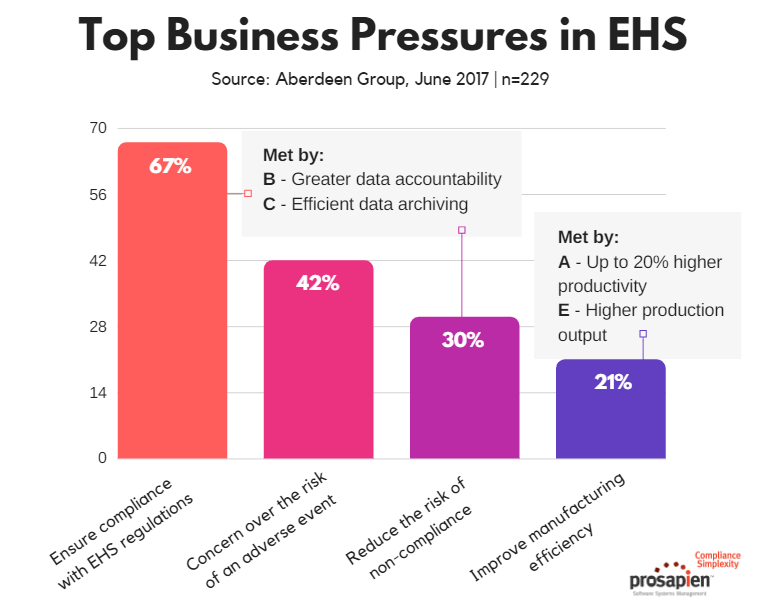 EHS Business Pressures vs. The ROI of EMIS