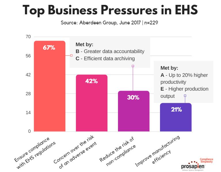 EHS Business Pressures vs. The ROI of EMIS