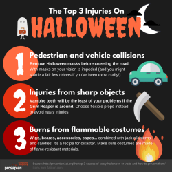 Top 3 Injuries On Halloween