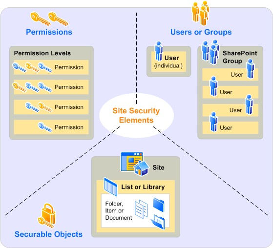 SharePoint Site Security Elements