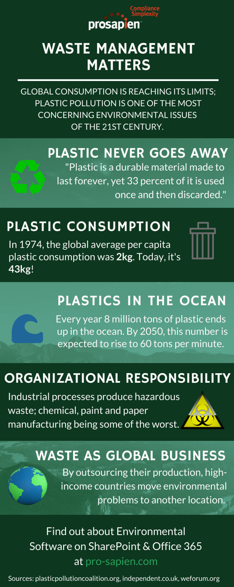 infographic - waste management